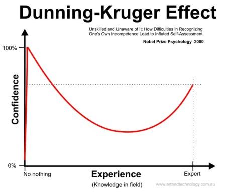 Dunning Krueger Effect
